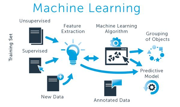 MACHINE LEARNING Training  Helps in Completing the task of Learning